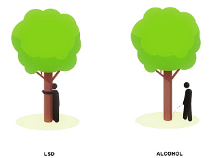 LSD alcohol tree